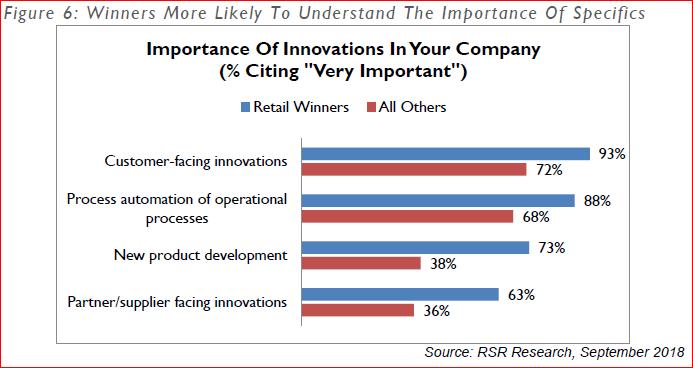 RSR Innovations chart