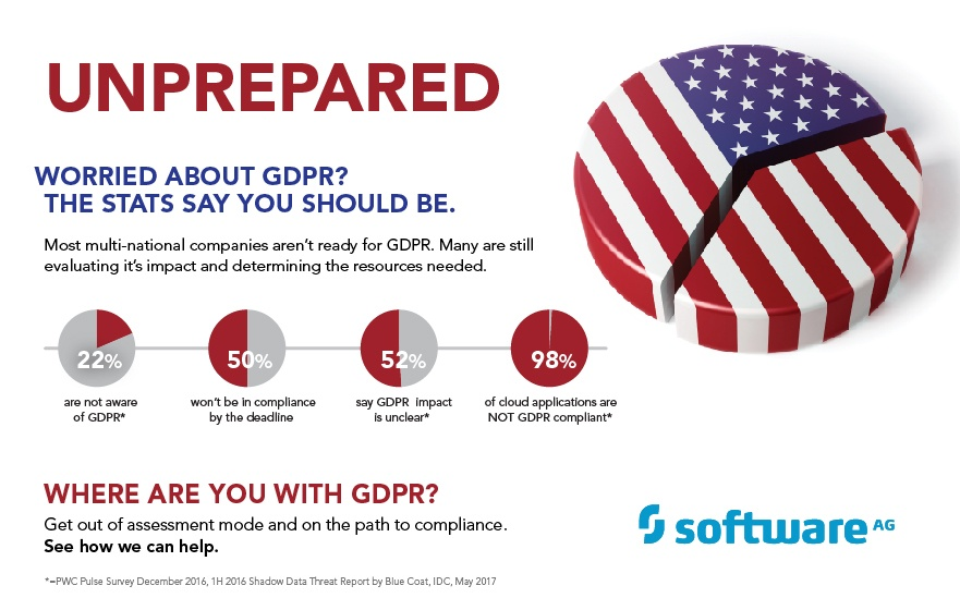USA: Ignore GDPR at Your Own Risk